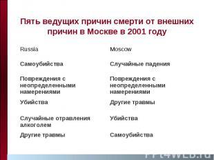 Пять ведущих причин смерти от внешних причин в Москве в 2001 году