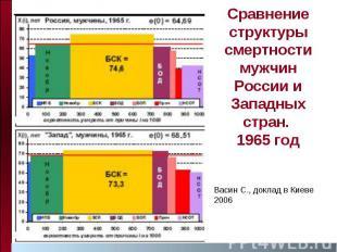 Сравнение структуры смертности мужчин России и Западных стран. 1965 год