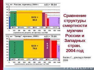 Сравнение структуры смертности мужчин России и Западных стран. 2004 год