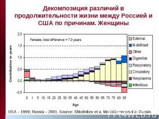 Декомпозиция различий в продолжительности жизни между Россией и США по причинам.