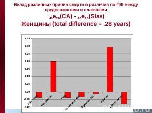 Вклад различных причин смерти в различия по ПЖ между среднеазиатами и славянами