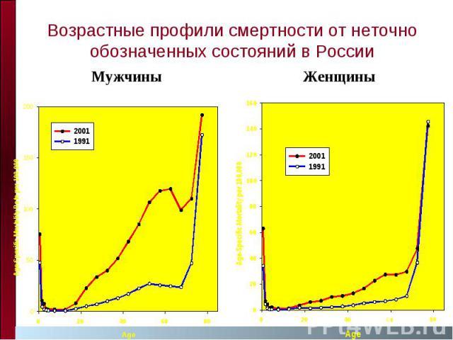 Возрастные профили смертности от неточно обозначенных состояний в России