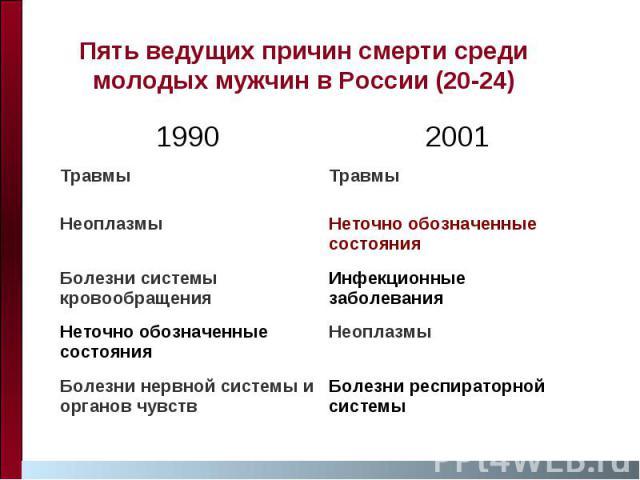 Пять ведущих причин смерти среди молодых мужчин в России (20-24)