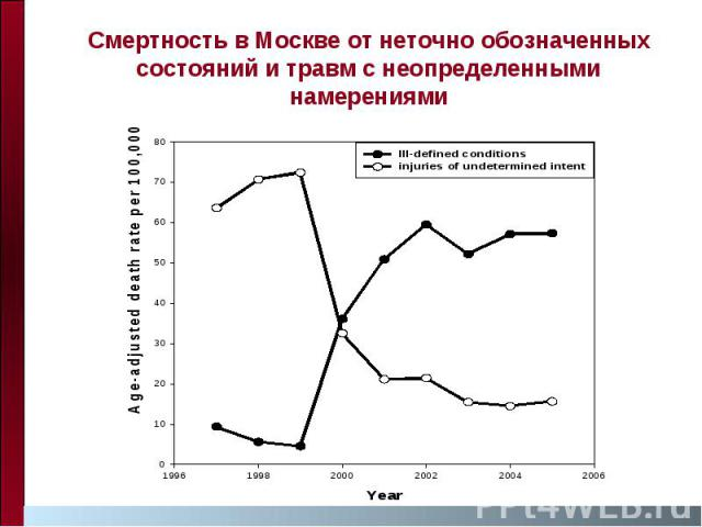 Смертность в Москве от неточно обозначенных состояний и травм с неопределенными намерениями