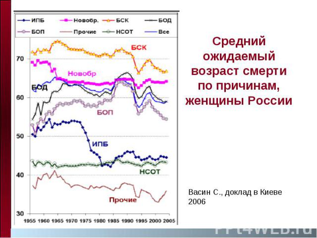 Средний ожидаемый возраст смерти по причинам, женщины России