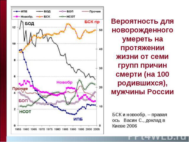 Вероятность для новорожденного умереть на протяжении жизни от семи групп причин смерти (на 100 родившихся), мужчины России