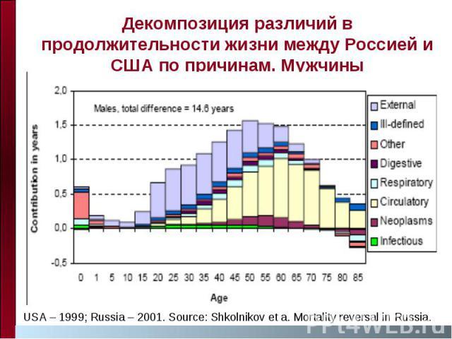 Декомпозиция различий в продолжительности жизни между Россией и США по причинам. Мужчины