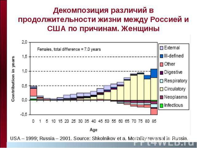 Декомпозиция различий в продолжительности жизни между Россией и США по причинам. Женщины