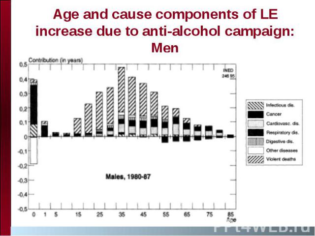 Age and cause components of LE increase due to anti-alcohol campaign: Men