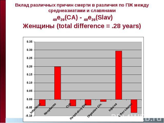 Вклад различных причин смерти в различия по ПЖ между среднеазиатами и славянами 40e20(CA) - 40e20(Slav) Женщины (total difference = .28 years)