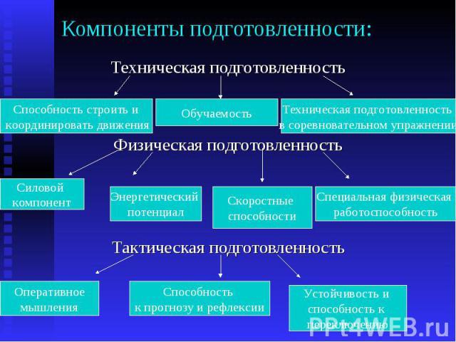 Компоненты подготовленности: Техническая подготовленность Физическая подготовленность Тактическая подготовленность
