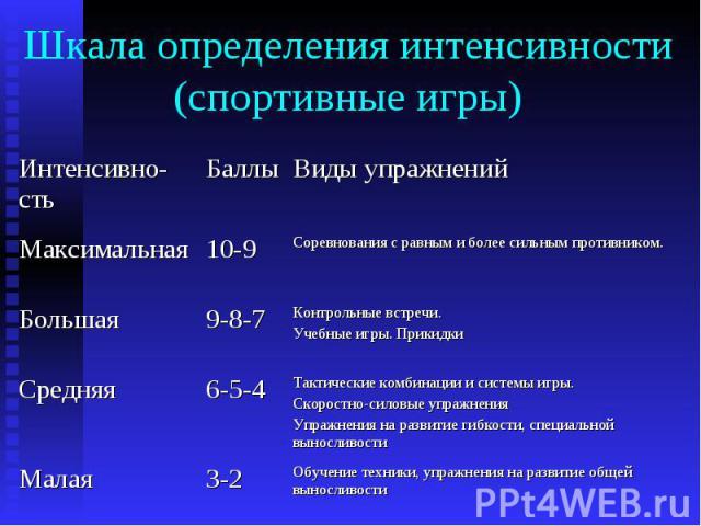 Шкала определения интенсивности (спортивные игры)