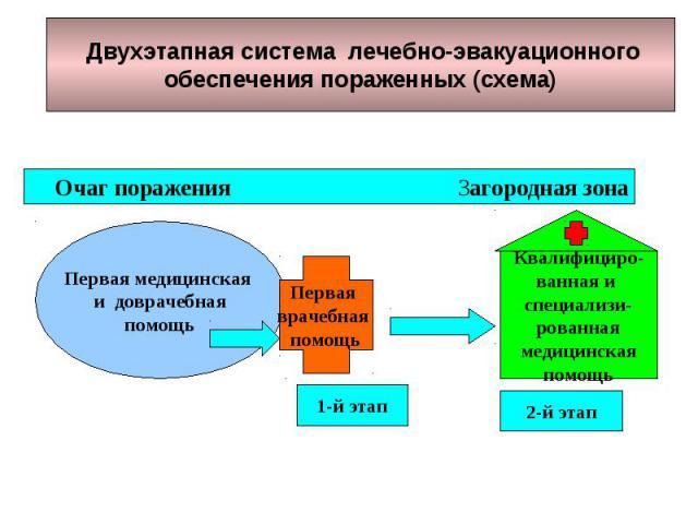 Двухэтапная система лечебно-эвакуационного обеспечения пораженных (схема