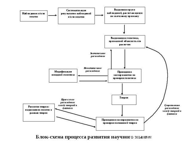 Блок-схема процесса развития научного знания