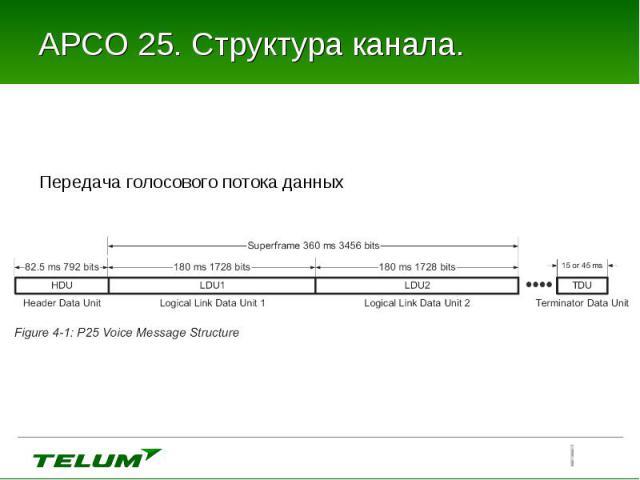Передача голосового потока данных Передача голосового потока данных