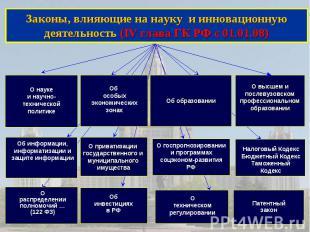 Законы, влияющие на науку и инновационную деятельность (IV глава ГК РФ с 01.01.0