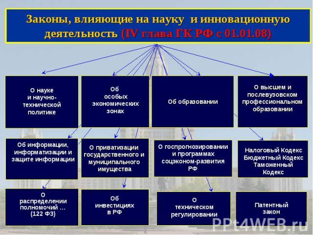 Законы, влияющие на науку и инновационную деятельность (IV глава ГК РФ с 01.01.08) Законы, влияющие на науку и инновационную деятельность (IV глава ГК РФ с 01.01.08)