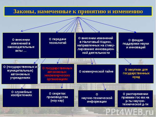 Законы, намеченные к принятию и изменению Законы, намеченные к принятию и изменению