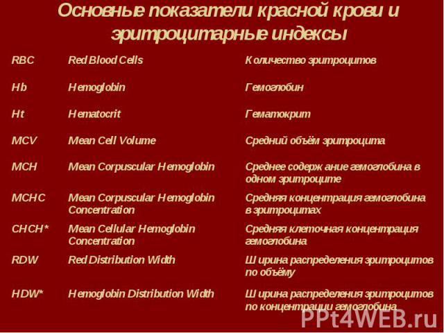 Основные показатели красной крови и эритроцитарные индексы