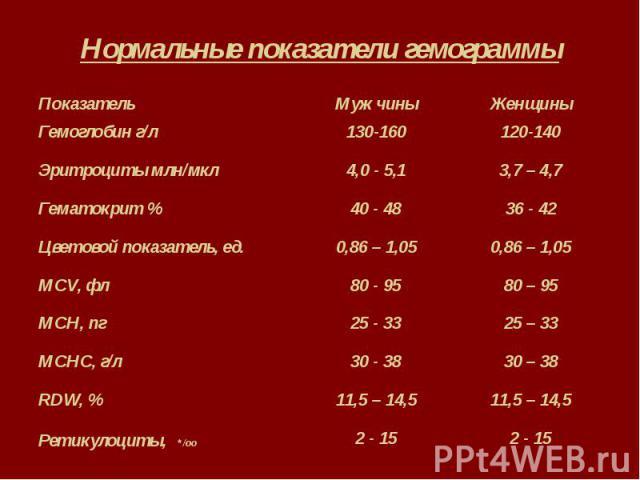 Нормальные показатели гемограммы