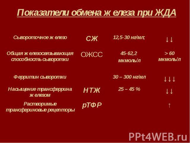 Показатели обмена железа при ЖДА