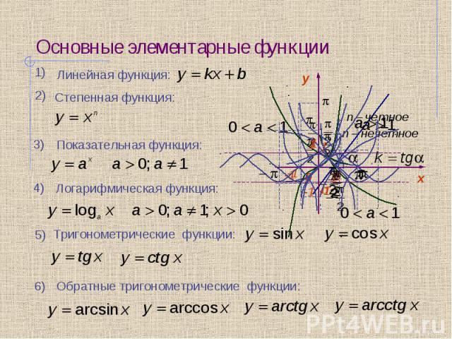Основные элементарные функции