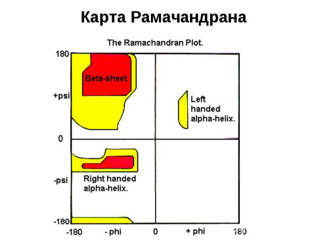 Карта Рамачандрана