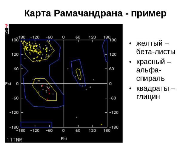 Карта Рамачандрана - пример желтый – бета-листы красный – альфа-спираль квадраты – глицин