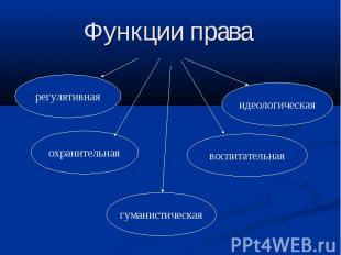 Функции права