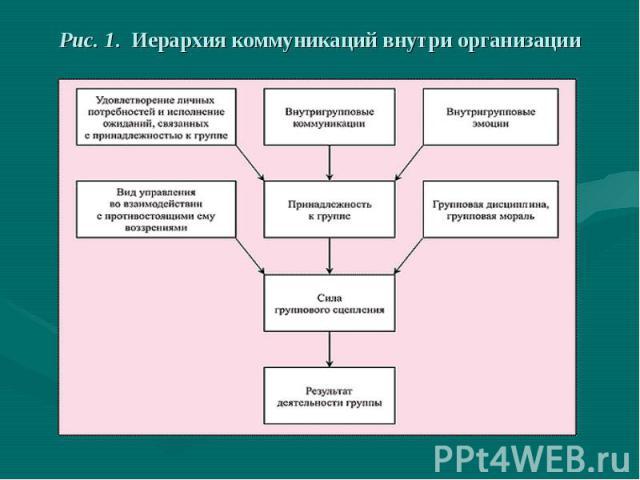 Рис. 1. Иерархия коммуникаций внутри организации