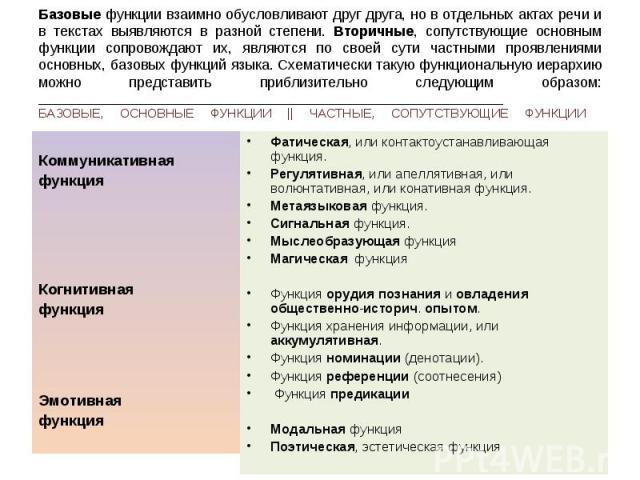 Коммуникативная функция Когнитивная функция Эмотивная функция