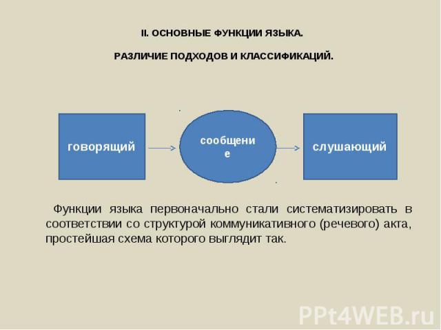 Функции языка первоначально стали систематизировать в соответствии со структурой коммуникативного (речевого) акта, простейшая схема которого выглядит так. Функции языка первоначально стали систематизировать в соответствии со структурой коммуникативн…