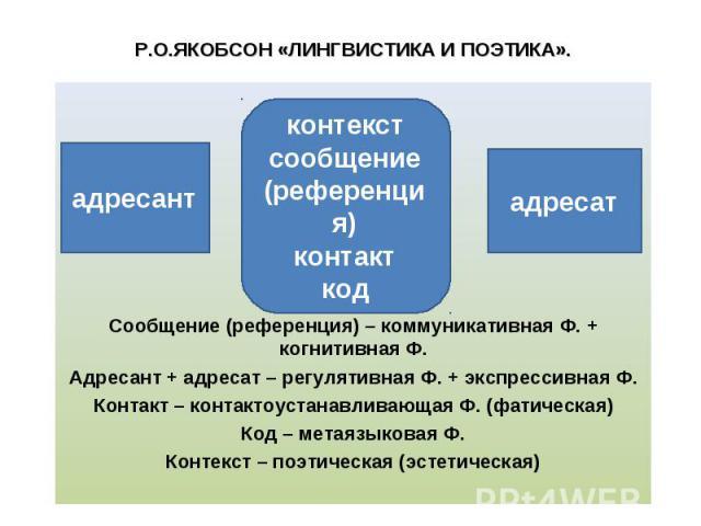 Сообщение (референция) – коммуникативная Ф. + когнитивная Ф. Адресант + адресат – регулятивная Ф. + экспрессивная Ф. Контакт – контактоустанавливающая Ф. (фатическая) Код – метаязыковая Ф. Контекст – поэтическая (эстетическая)