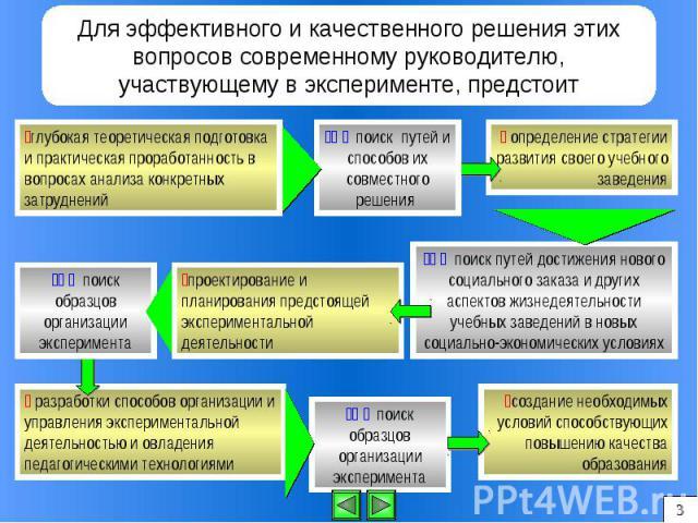 Для эффективного и качественного решения этих вопросов современному руководителю, участвующему в эксперименте, предстоит
