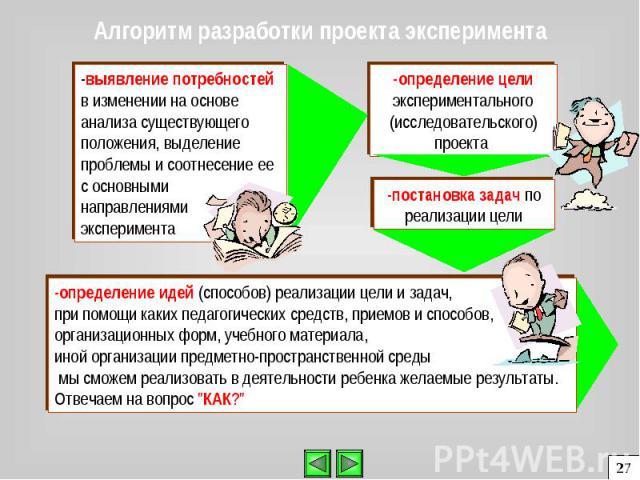 выявление потребностей в изменении на основе анализа существующего положения, выделение проблемы и соотнесение ее с основными направлениями эксперимента