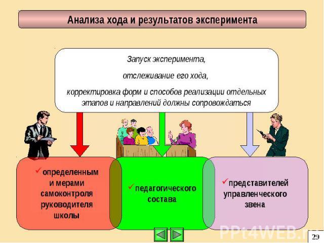 Запуск эксперимента, отслеживание его хода, корректировка форм и способов реализации отдельных этапов и направлений должны сопровождаться