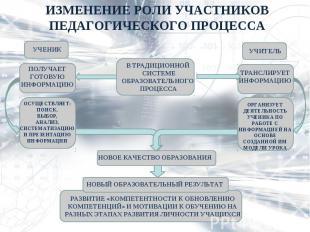 ИЗМЕНЕНИЕ РОЛИ УЧАСТНИКОВ ПЕДАГОГИЧЕСКОГО ПРОЦЕССА