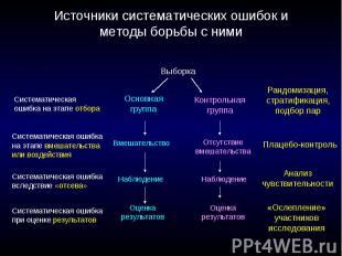 Источники систематических ошибок и методы борьбы с ними
