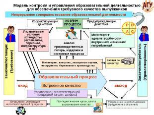 Модель контроля и управления образовательной деятельностью для обеспечения требу