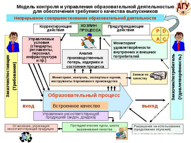 Модель контроля и управления образовательной деятельностью для обеспечения требуемого качества выпускников