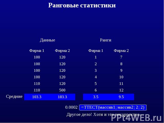 этом примере видно, что в ряде случаев надо сравнивать не сами данные, а их порядковые ранги (номера в последовательности)