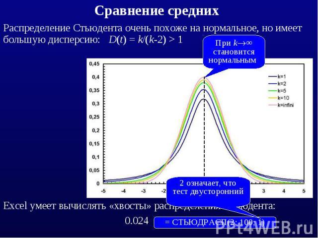 Распределение Стьюдента очень похоже на нормальное, но имеет большую дисперсию: D(t) = k/(k-2) > 1