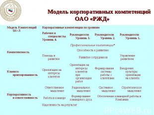 Модель корпоративных компетенций ОАО «РЖД»
