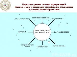Модель построения системы корпоративной переподготовки и повышения квалификации