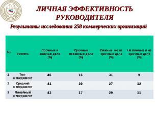 Результаты исследования 258 коммерческих организаций Результаты исследования 258