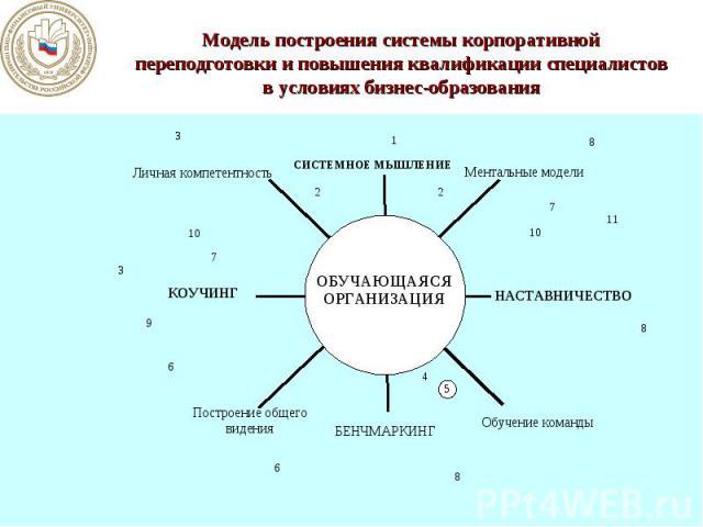 Модель построения системы корпоративной переподготовки и повышения квалификации специалистов в условиях бизнес-образования