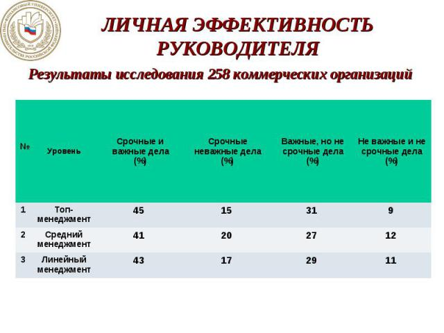Результаты исследования 258 коммерческих организаций Результаты исследования 258 коммерческих организаций