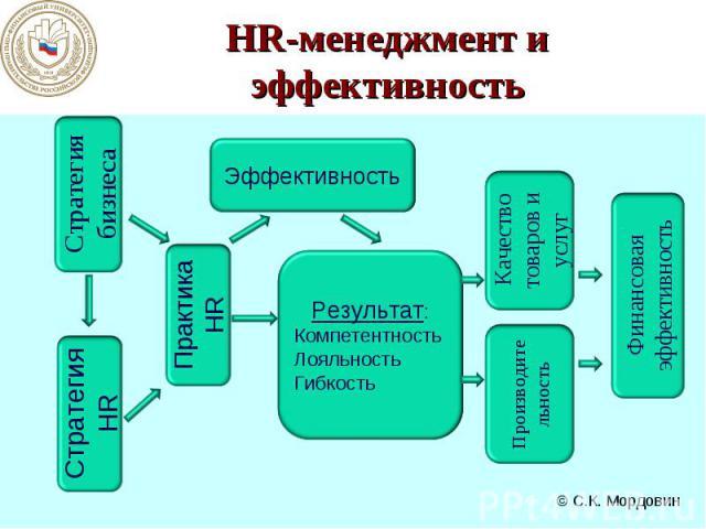 HR-менеджмент и эффективность
