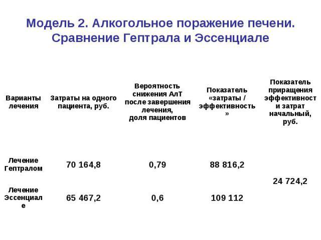 Модель 2. Алкогольное поражение печени. Сравнение Гептрала и Эссенциале