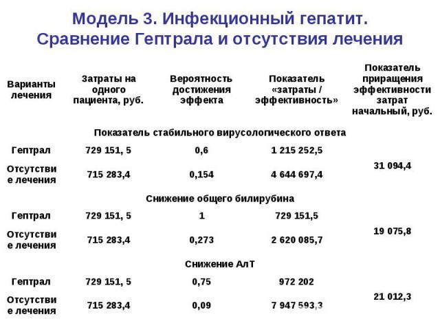 Модель 3. Инфекционный гепатит. Сравнение Гептрала и отсутствия лечения